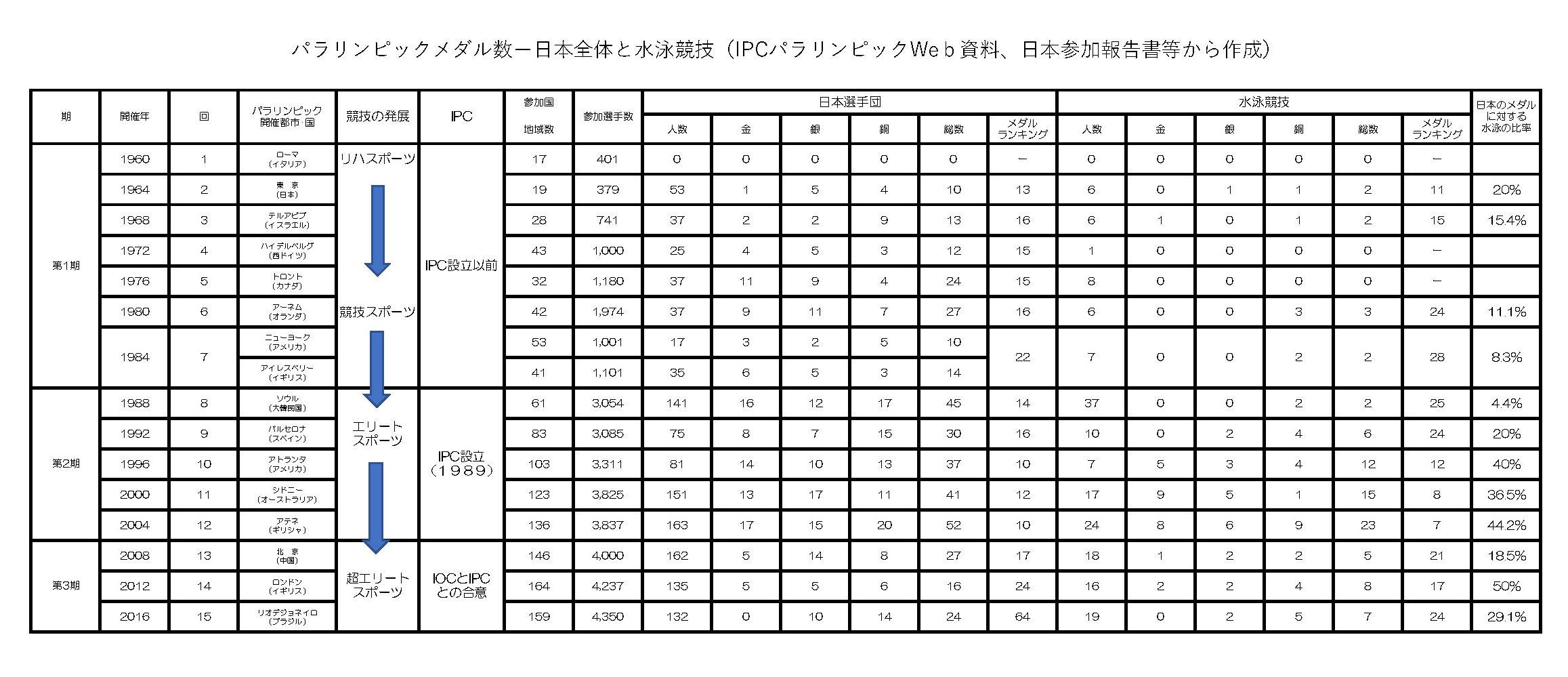 パラメダル日本及び水泳1回から
